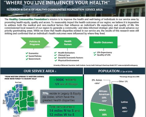 Where You Live Influences Your Health Infographic
