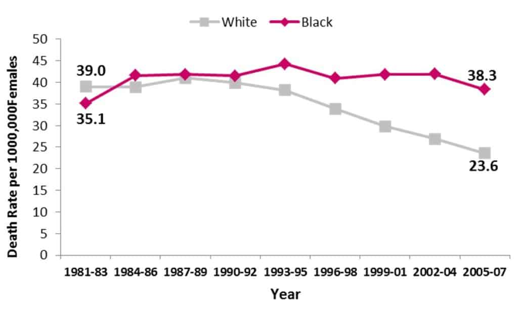 Breast Cancer Mortality Rate Disparities Between Black and White Women